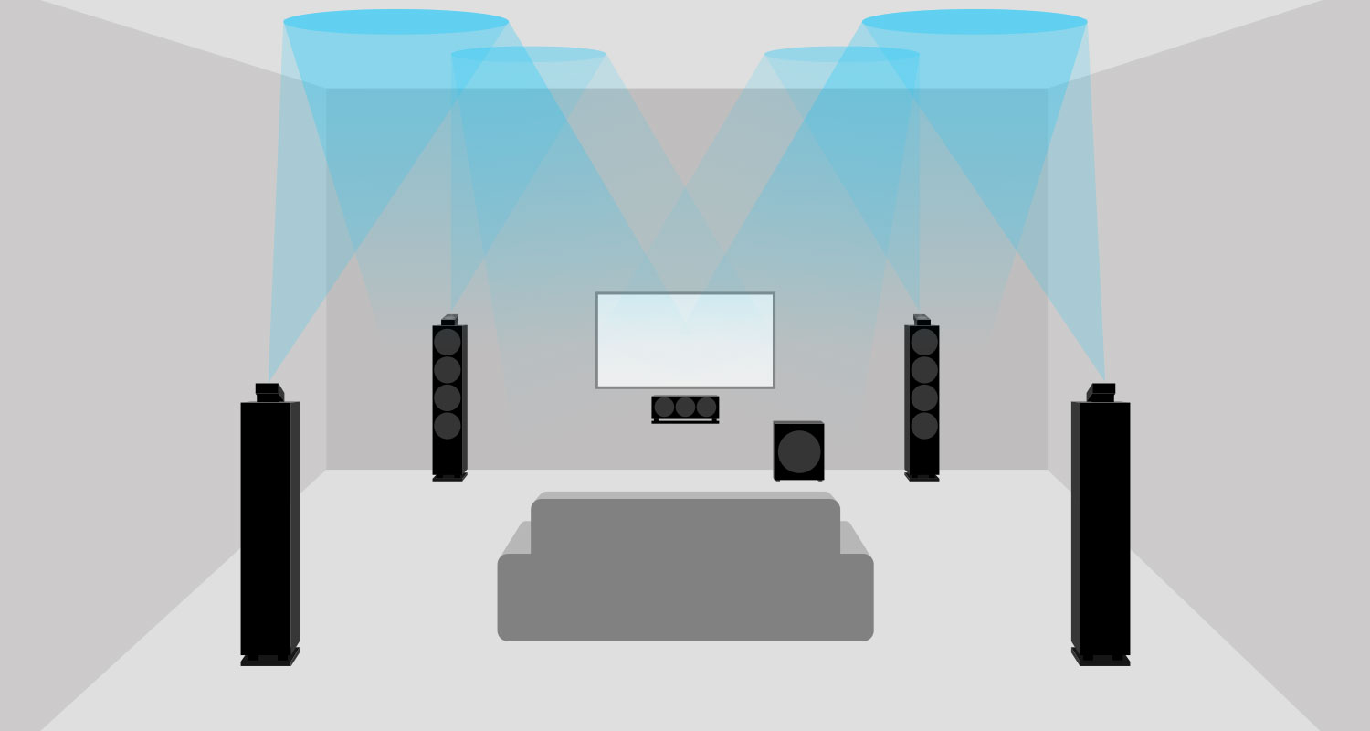 Setting up your home cinema sound system | Teufel blog