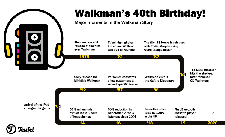 Timeline of the Sony Walkman