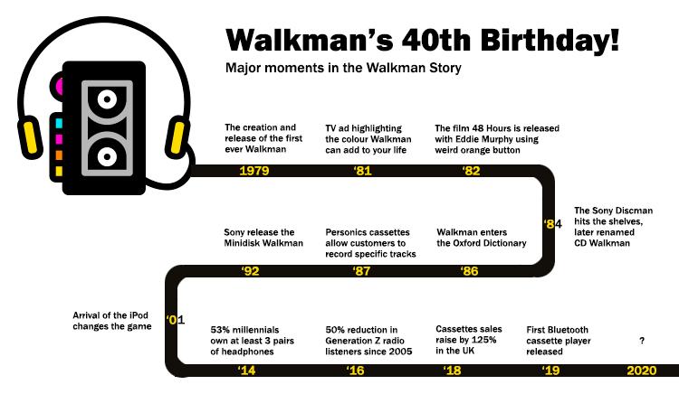 timeline of the Sony Walkman