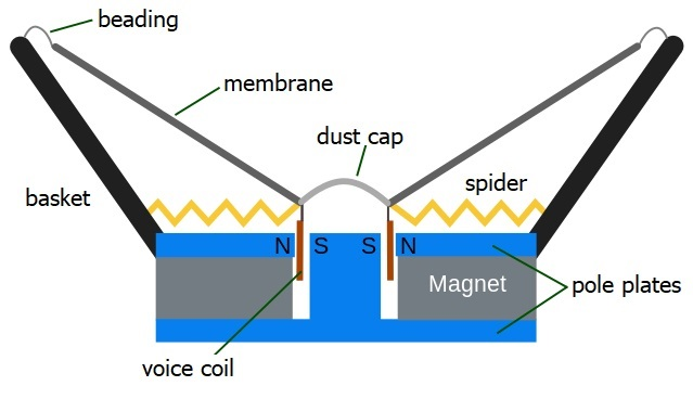 construction of a loudspeaker
