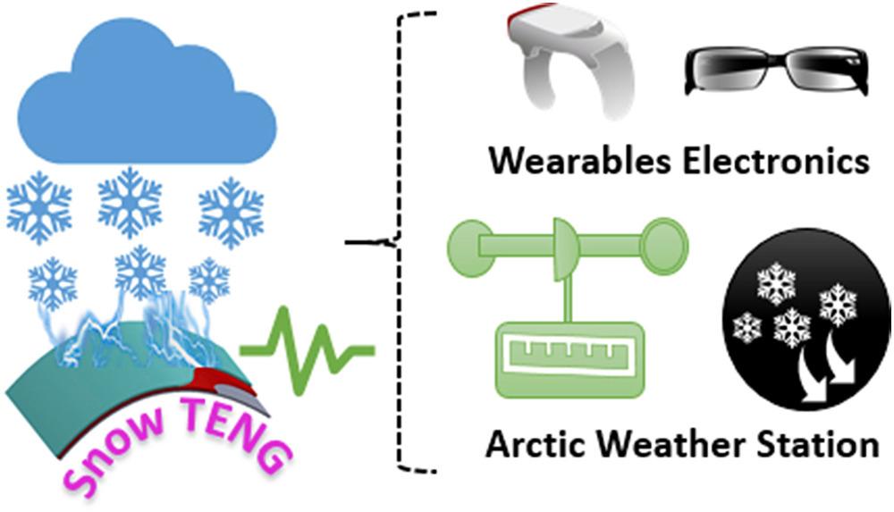 Snow-powered nanogenerator graphic