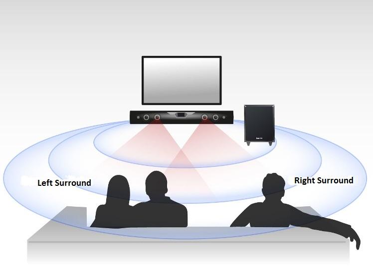 virtual surround soundbar